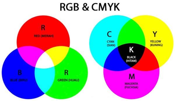 Kelebihan Dan Kekurangan RGB Dan CMYK